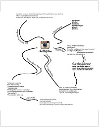 Instagram Marketing Mindmap